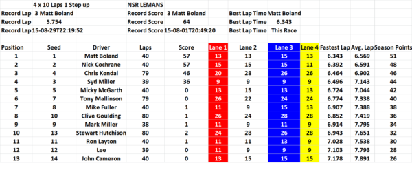 NSR Lemans race sheet